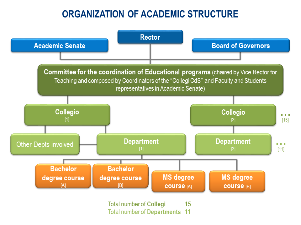 Organization of academic structures