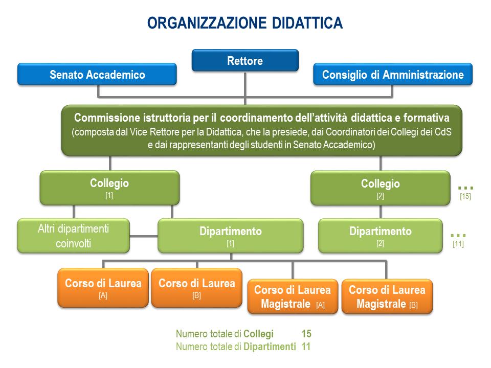 Organizzazione struttura didattica