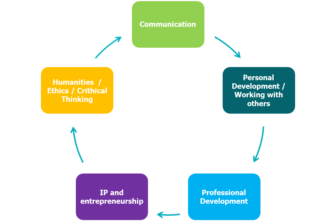 ph d courses on transferable skills the ability to communicate and establish interpersonal relationships employers colleagues and teams a problem solving attitude and planning and