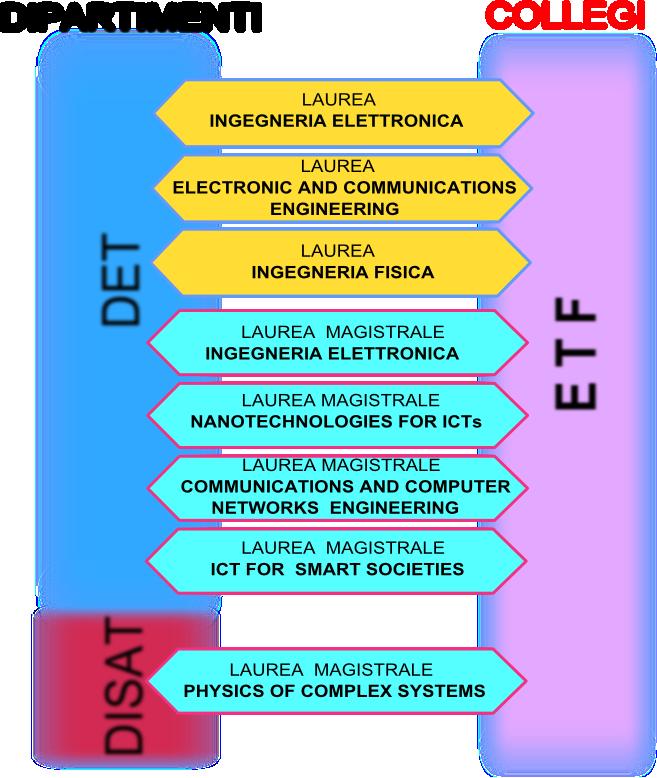 struttura etf